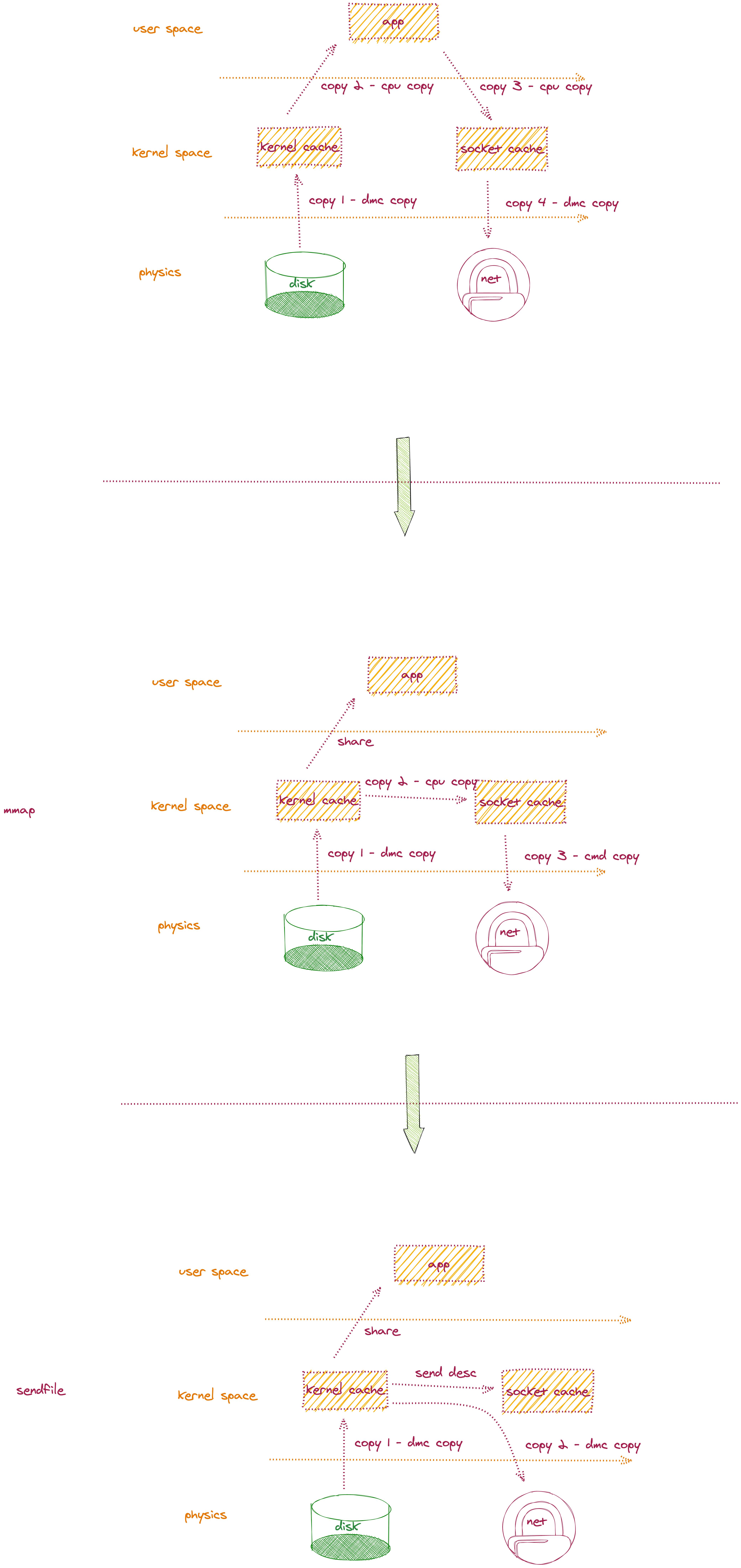 Kafka 零拷贝模型