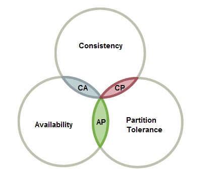 CAP原理简述