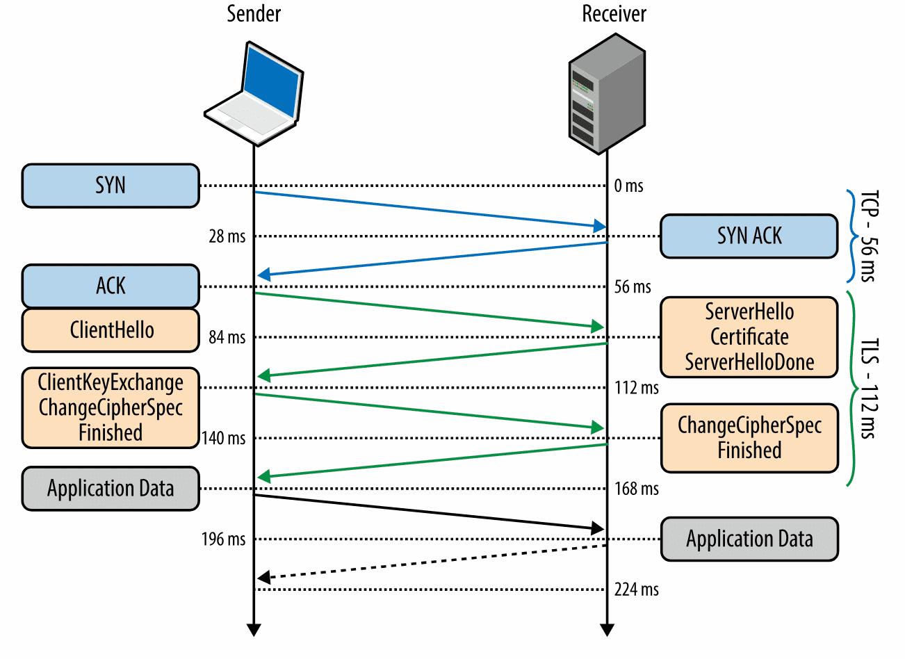 这可能是史上最易懂的计算机网络科普文