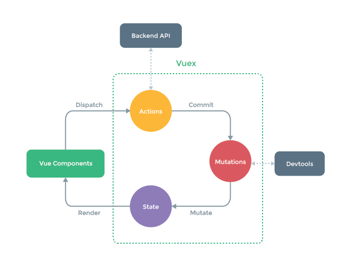 【Vuex 源码学习】第四篇 - Vuex 中 Getters 的实现