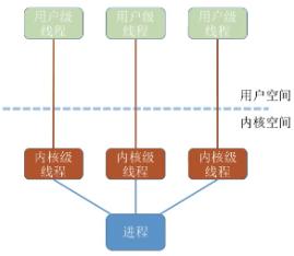 您的《操作系统线程模型总结》请查收。
