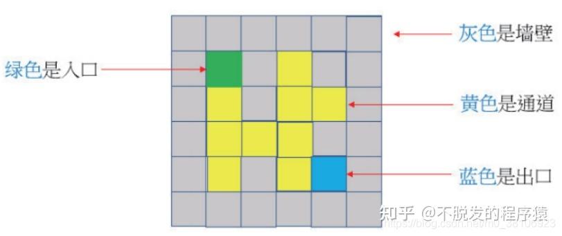 用栈、回溯算法设计迷宫程序