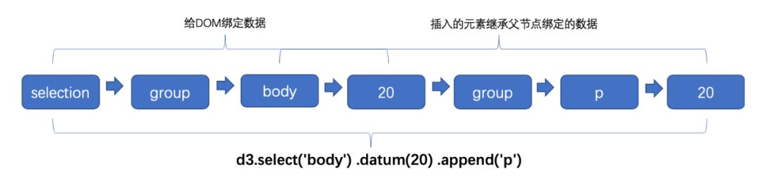 初识 D3.js :打造专属可视化