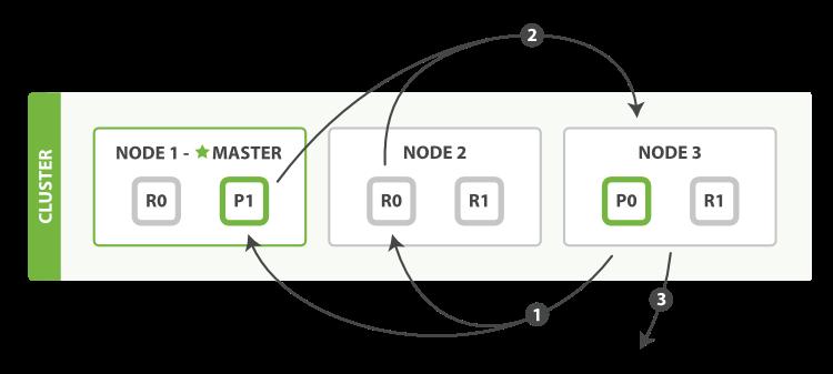Elasticsearch Fetch Phase