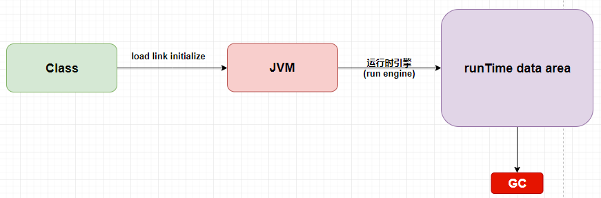 """「死磕JVM」一道面试题引发的""""栈帧"""""""