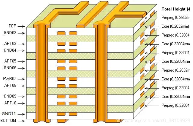 4层板到12层板叠层经典设计方案
