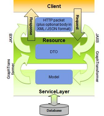 如何将Twitter的内容导入到SAP CRM和C4C