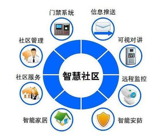 智慧社区服务平台,平安社区搭建