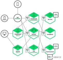 【读书笔记二】《企业IT架构转型之道-阿里巴巴中台战略思想与架构实战》
