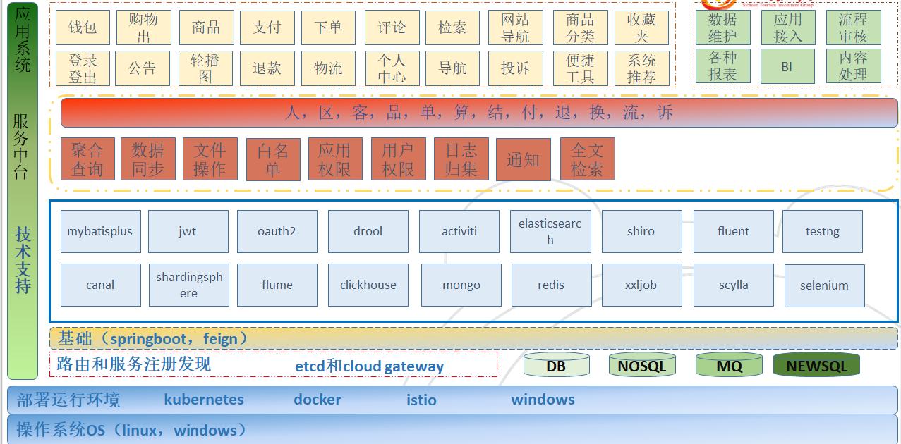k8s上运行我们的springboot服务之——k8s 1.16.0安装