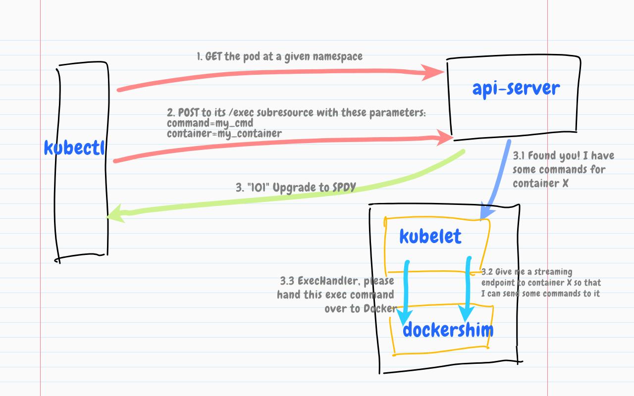 Kubectl exec 的工作原理解读