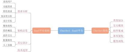 智能会话机器人:SaaS 平台的设计与思考