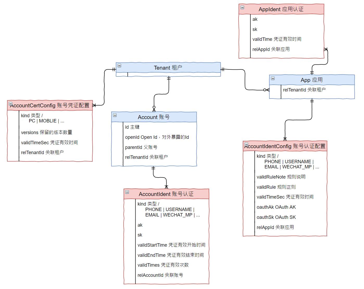 平台化服务的基石:用户认证模型设计