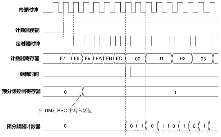 如何计算STM32定时器、独立看门狗和窗口看门狗