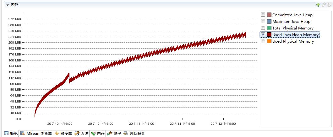 我的程序跑了60多小时,就是为了让你看一眼JDK的BUG导致的内存泄漏。
