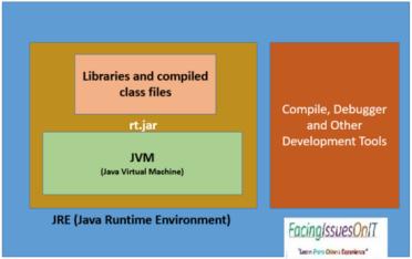 JDK、JRE、JIT、SDK、JVM的区别你是否了解?
