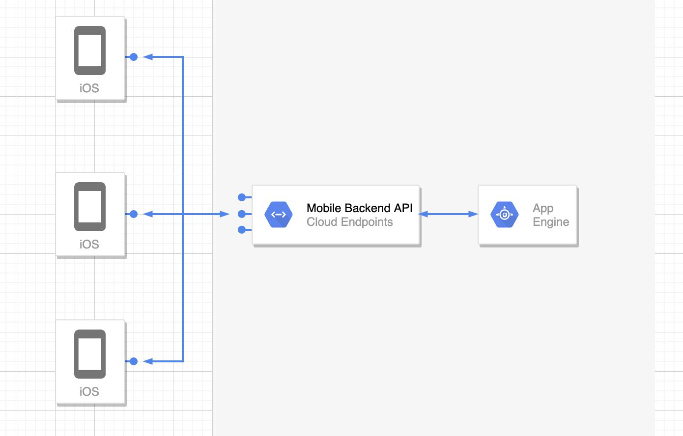 彻底明白如何设计一个良好的 API