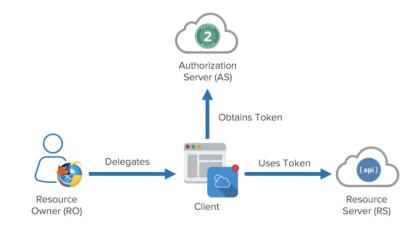 OAuth 2.0 与 OIDC