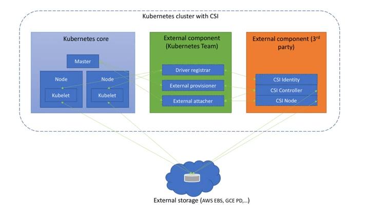 K8S CSI容器存储接口(一):介绍以及原理