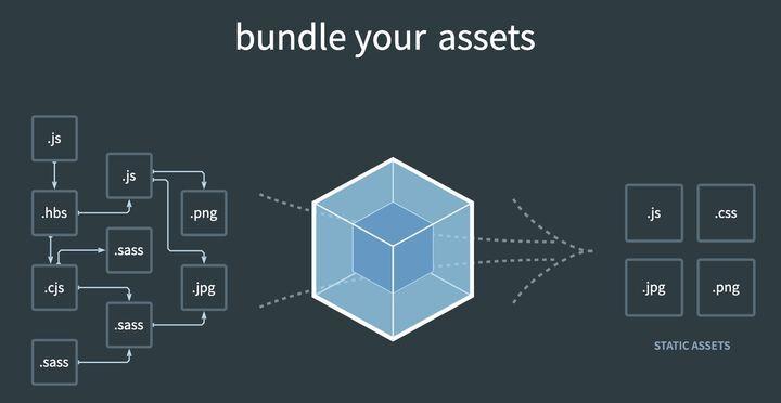 Webpack 系列:如何编写loader