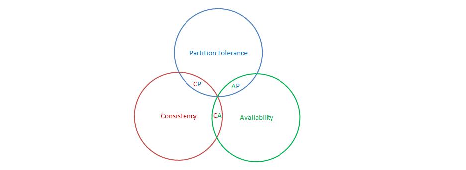 分布式CAP原理