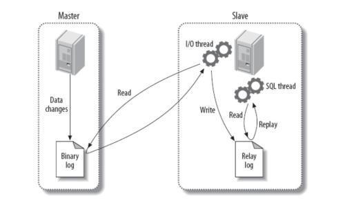 MySQL - 主从复制的几种方式