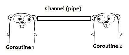 [翻译] Go Concurrency Patterns: Pipelines and cancellation[Go并发模式]