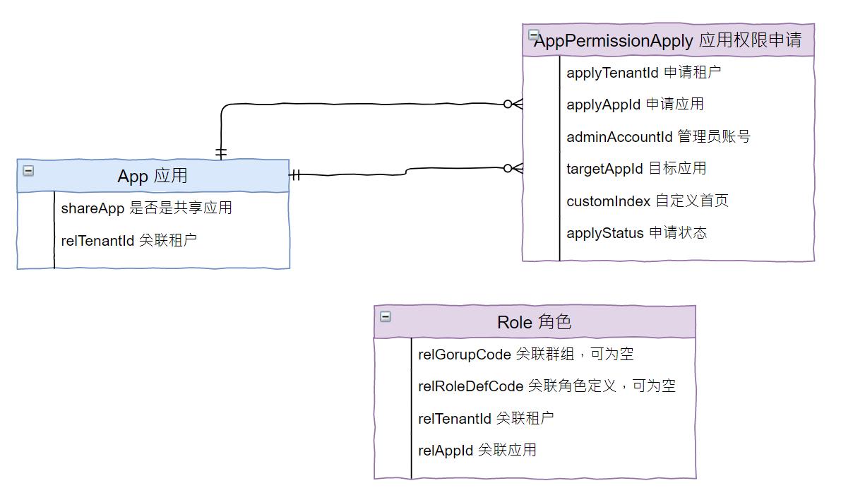 平台化服务的基石:隔离与交互策略模型