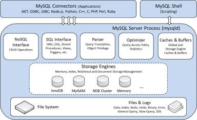 《破壁MySQL》 - MySQL概述