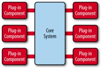 架构:微内核架构(Microkernel Architecture)