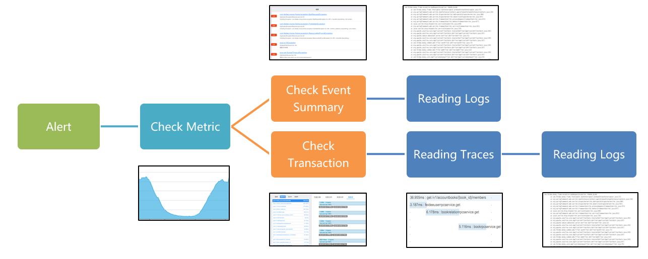 随手记统一监控平台Focus设计解析