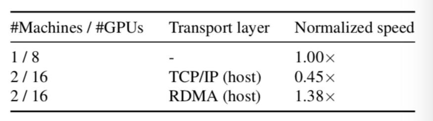 技术干货 | FreeFlow: 基于软件的虚拟RDMA容器云网络