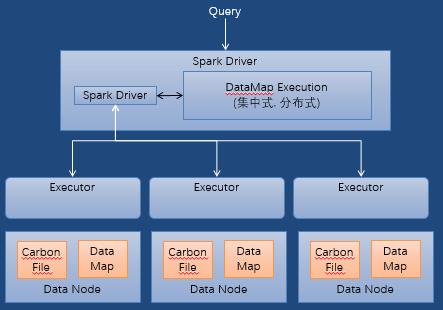 Spark、Flink、CarbonData技术实践最佳案例解析