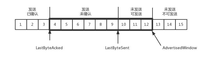 发送端数据结构