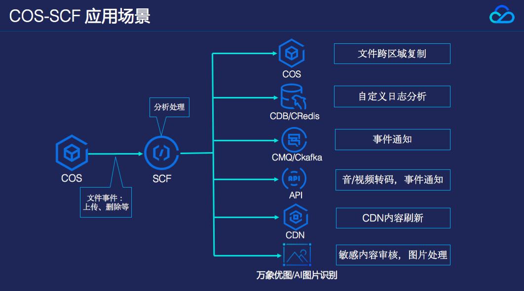 Serverless架构开发与SCF部署实践