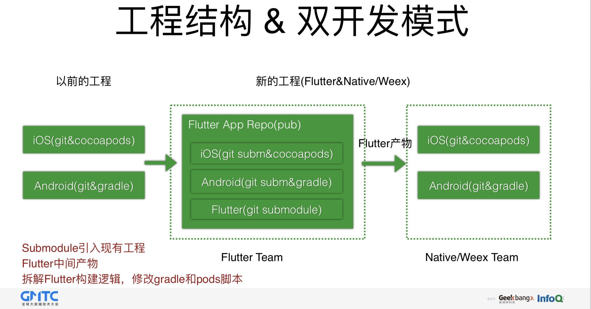 闲鱼基于Flutter的移动端跨平台应用实践