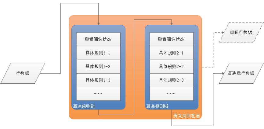 苏宁11.11:基于Apache Ignite日均十亿数据对账实践应用