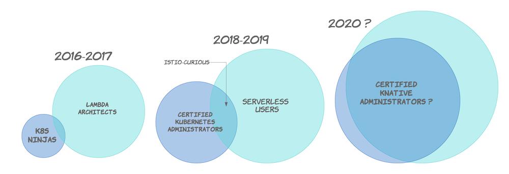 Kubernetes上领先的开源Serverless解决方案有哪些