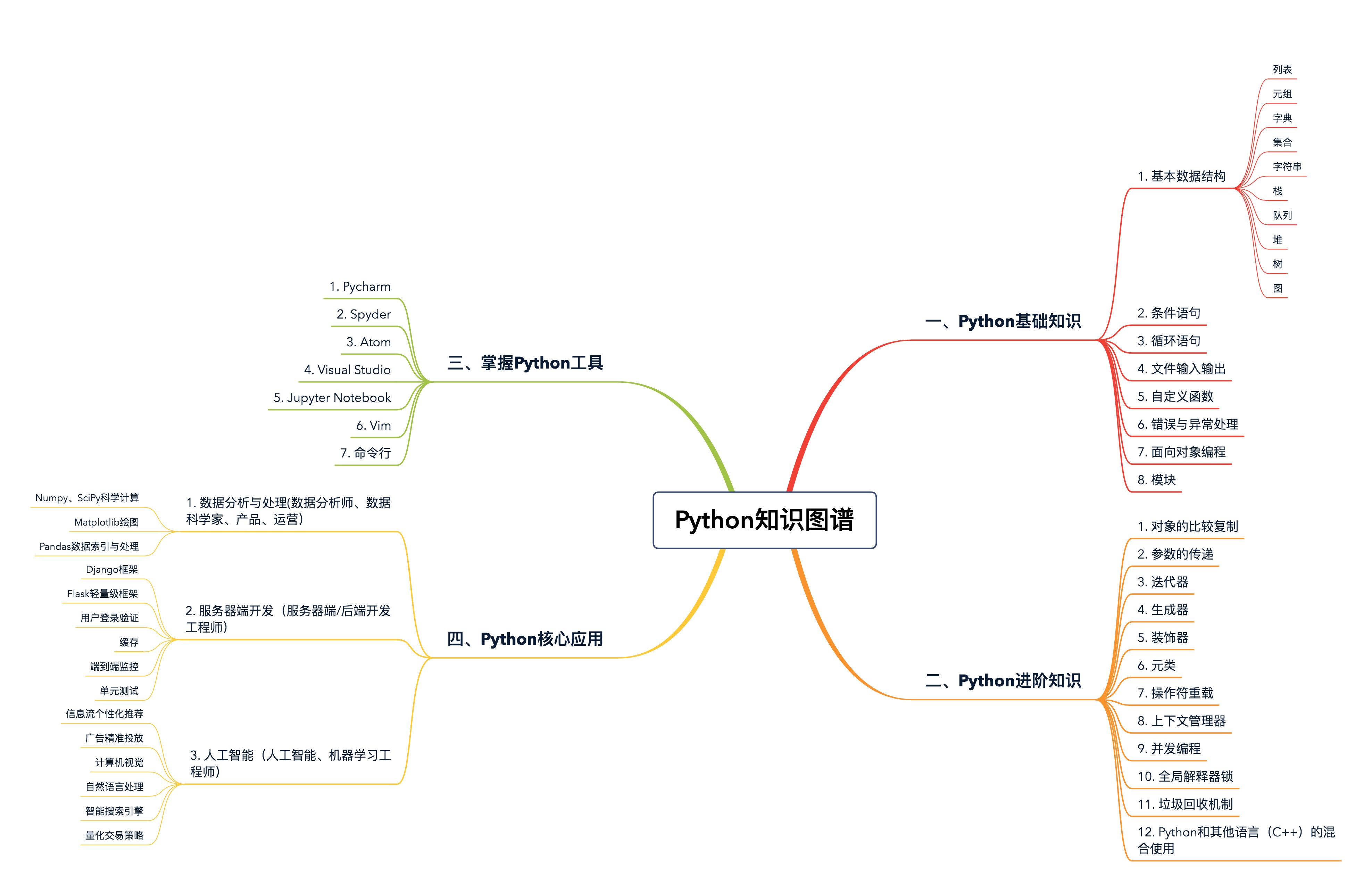 https://static001.geekbang.org/resource/image/2c/1d/2cfc18adf51b61ca8140561071d20c1d.png