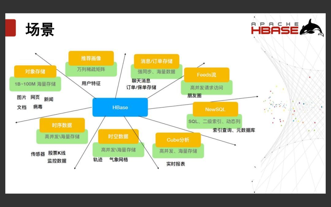 Apache HBase的现状和发展
