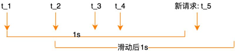 微服务接口限流的设计与思考(附GitHub框架源码)