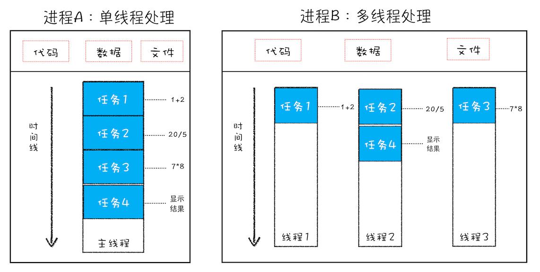 单线程与多线程的进程对比图