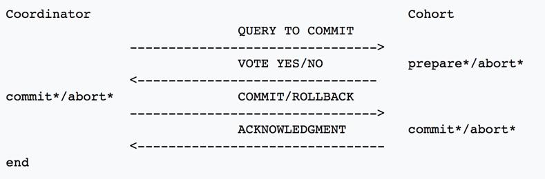 RocketMQ 4.3正式发布,支持分布式事务