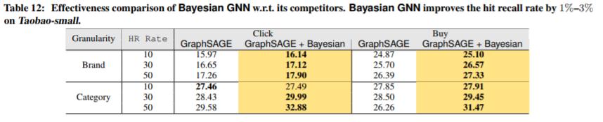 阿里重磅发布大规模图神经网络平台AliGraph,架构算法解读