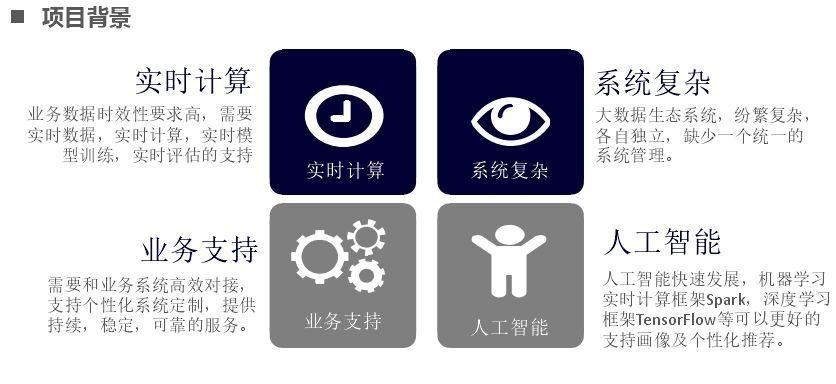 京东购物在微信等场景下的算法应用实践