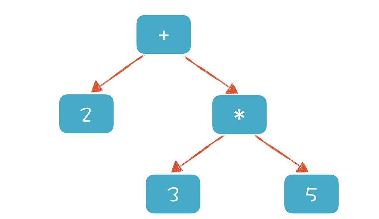 理解代码,编译器的前端技术