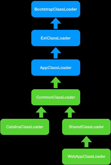 类加载器层次结构