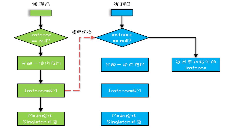 双重检查创建单例的异常执行路径