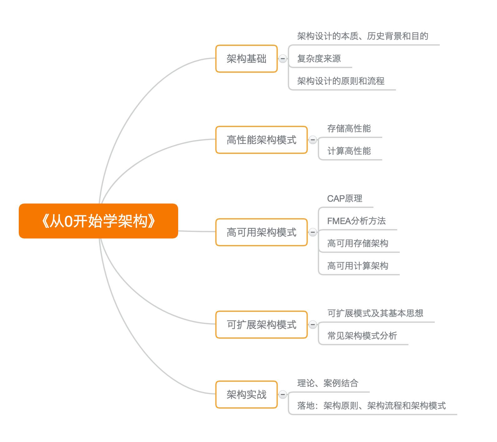 架构设计复杂度的6个来源