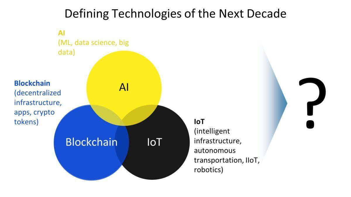 人工智能与区块链初探:交集与前瞻
